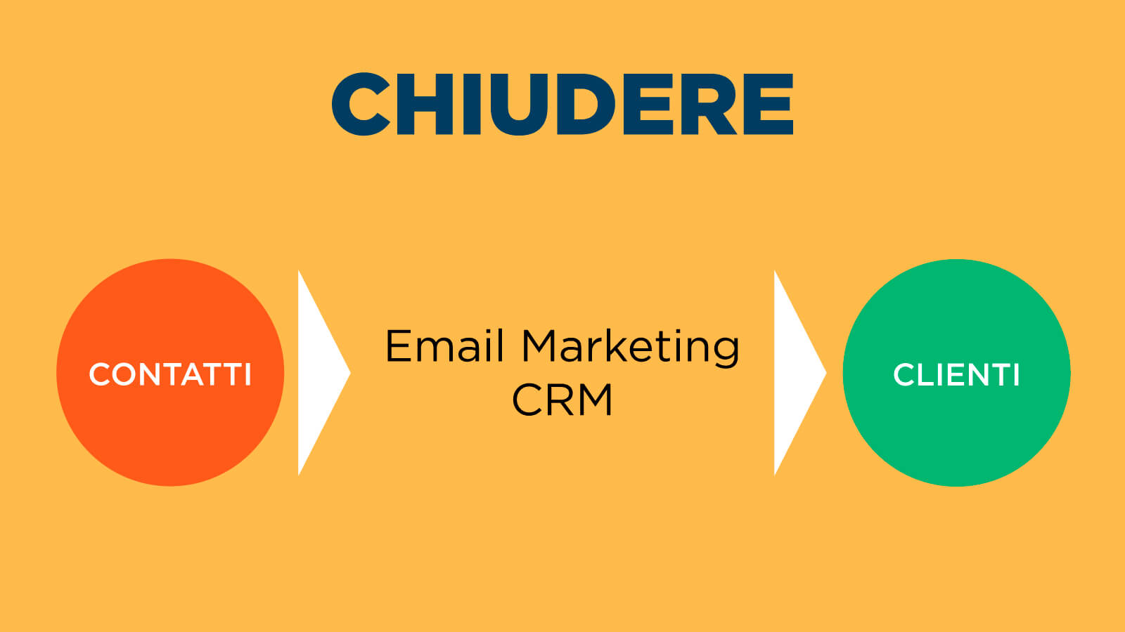 fase-chiudere-inbound-marketing