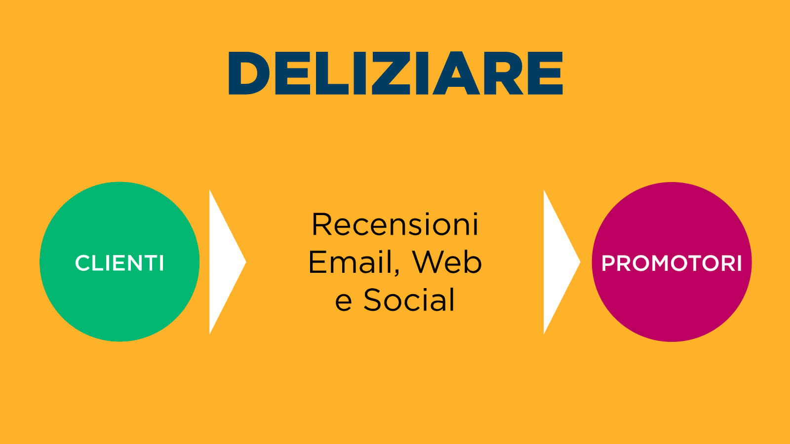 fase-deliziare-inbound-marketing