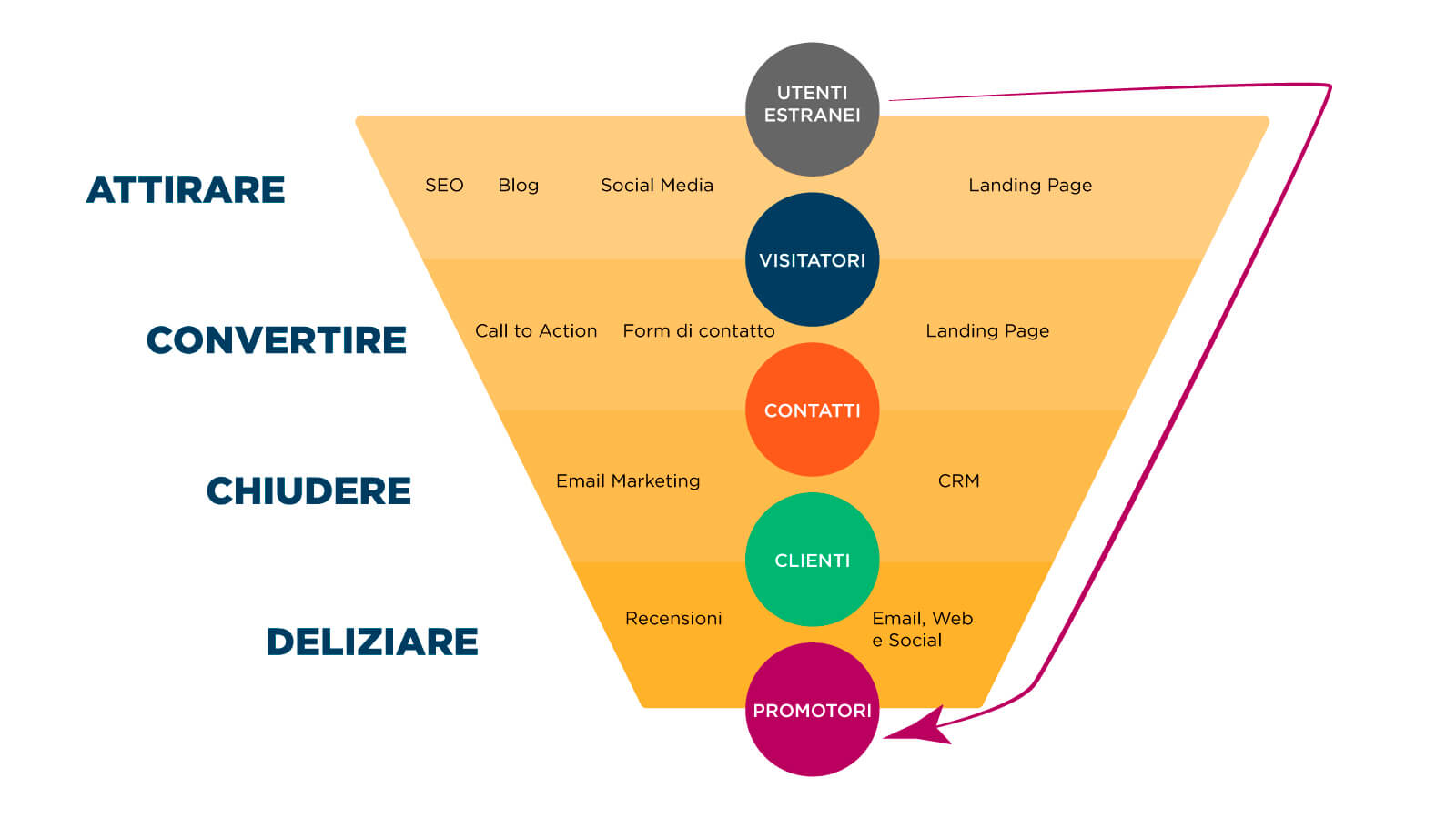 funnel-conversione-inbound-marketing