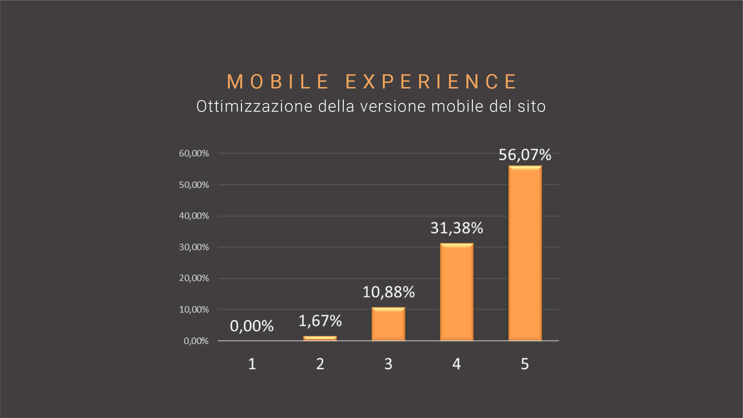 SEO trend-09-mobile-experience