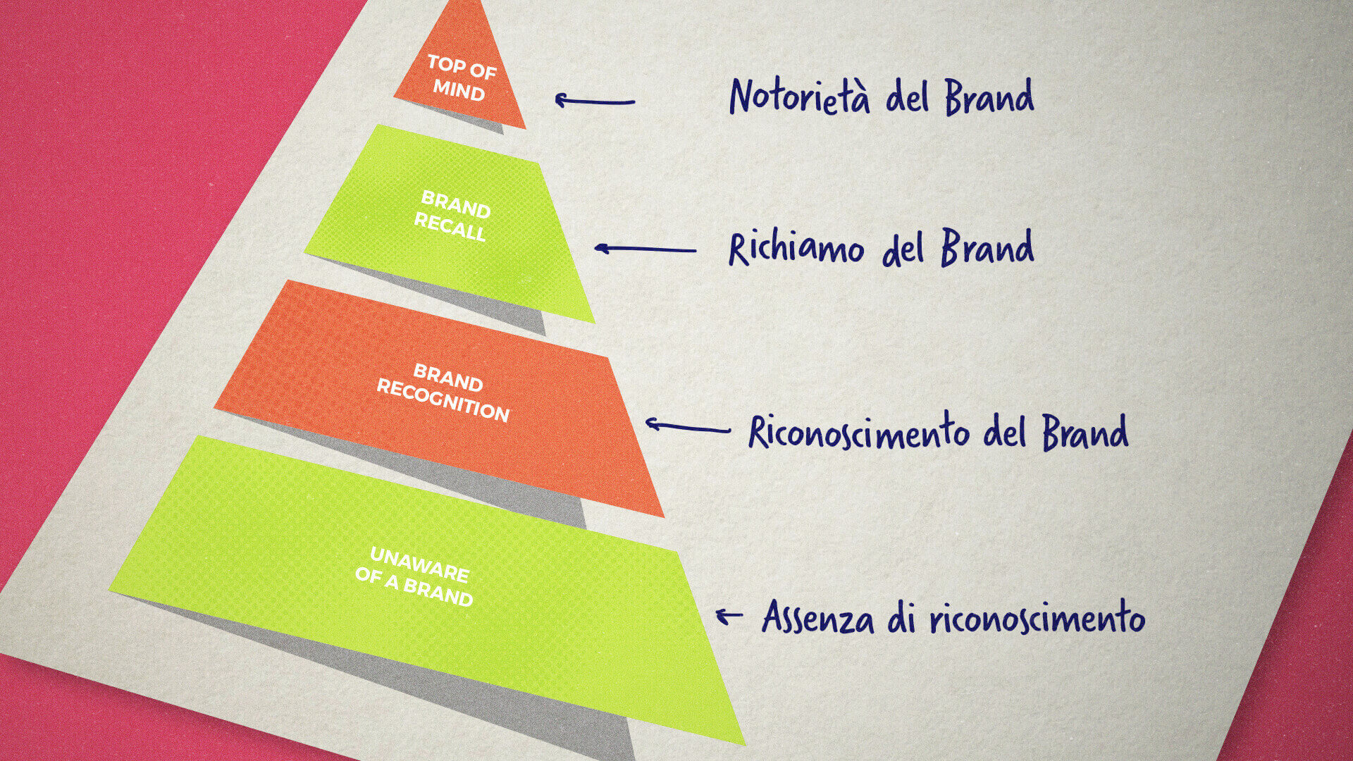 brand awareness come si misura
